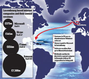 This graphic from the UK Daily Mail shows how Microsoft routes its profits to avoid taxation.