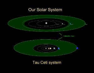 At least one of the planets falls just within Tau Ceti's habitable zone.