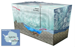 To get to frozen Lake Vostok, Russian researchers had to drill through over two miles of ice.