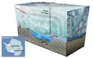 The race to find out what is under these sub-glacial lakes may have rushed them to quick judgment.