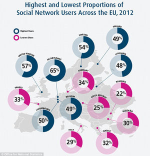 The Netherlands are Europe's biggest users of Social Networks, with the United Kingdom coming in at a close second.