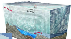 The icy darkness of Lake Vostok, cut off from the outside world for 15 million years, kept under 3,700 meters of ice, provides a glimpse of Earth before the Ice Age.