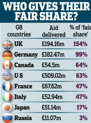 While the United Kingdom has donated more than its fair share, it has still come up short.