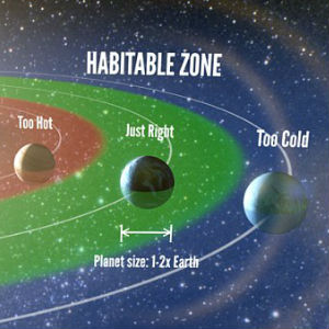 The Goldilocks zone, or habitable zone, is the belt around a star where temperatures are ideal for liquid water to pool on a planet's surface.