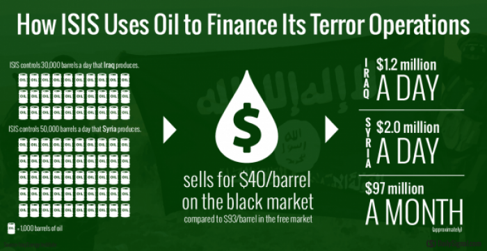 How ISIS makes most of its money. The organization may now have as much as $2 trillion in the bank.