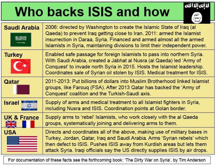 Who backs ISIS and how.