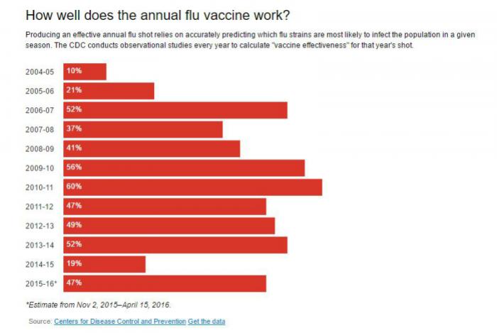 Department of Health: Flu now 'widespread' in Ohio