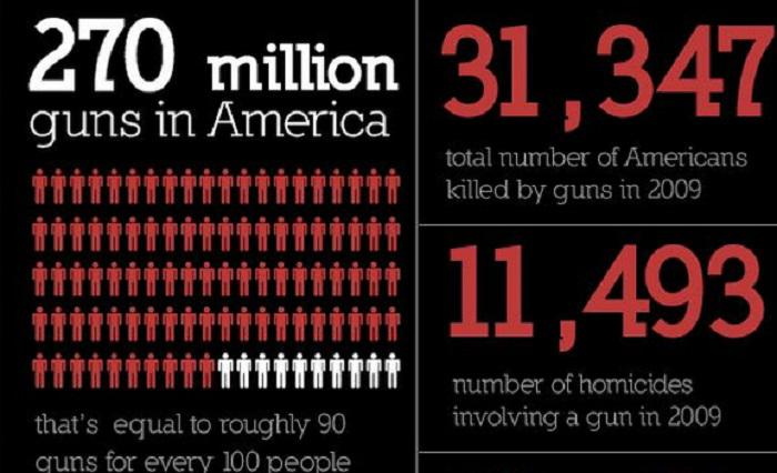 an analysis of gun violence in the united states of america The costs and consequences of gun  because it has facilitated gun confiscation in the united states and  accessories in america, violence.