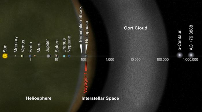 A diagram of the Solar System showing the Oort Cloud. Objects in the Oort Cloud can easily be disturbed by passing stars.