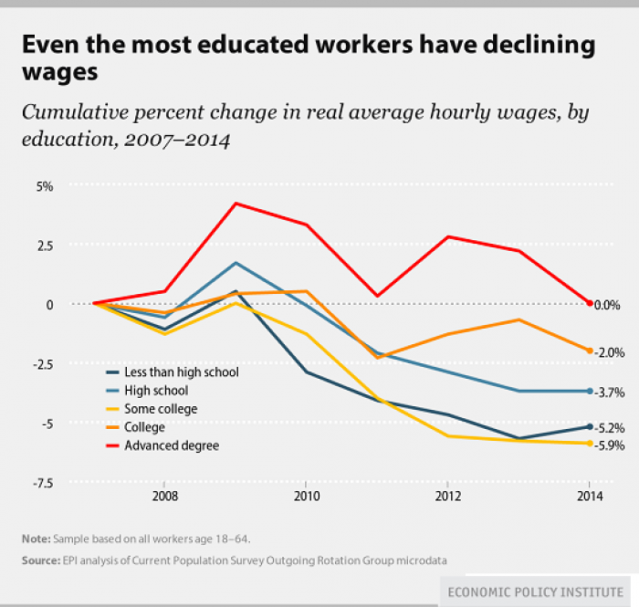 Workers in every category are making what they made just a decade ago, and less if you factor in their share of overall GDP. The rich are realizing all the gains and passing none to the workers.