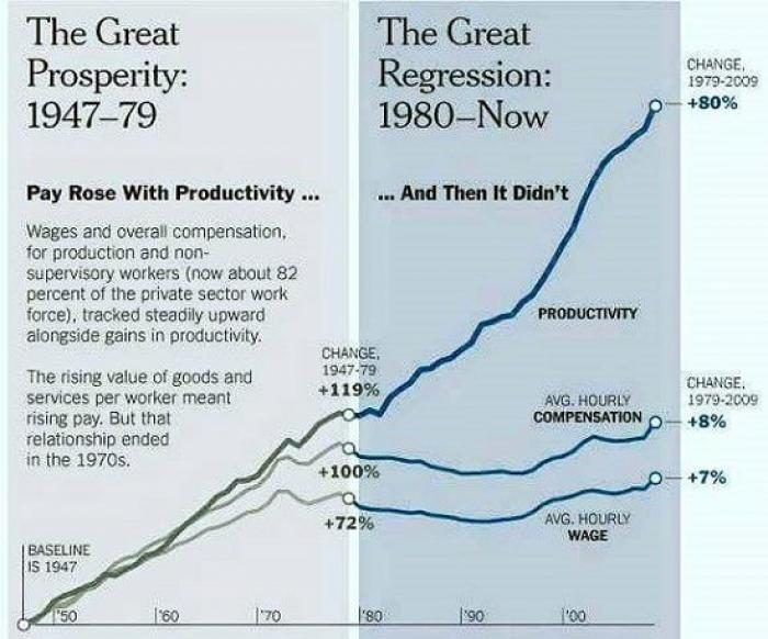 Just before 1980, wages uncoupled from productivity. The best way to return to prosperity is to reattach compensation to productivity.