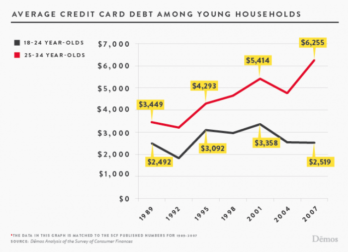Debt continues to grow, especially as millennials use credit in place of wages to stay off welfare.