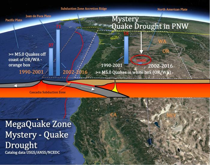 Fig 2. Alarming MegaQuake Zone Mystery. A Quake Drought in Oregon and Washington while off-shore quakes have nearly doubled. Image base courtesy of Google Earth.