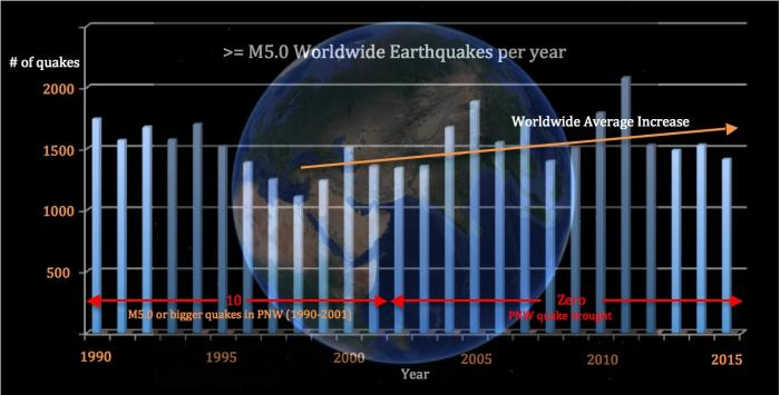 Fig 3. Rate of Worldwide M5.0 or greater earthquakes from 1990 to 2015.
