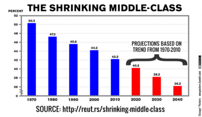 The decline of the middle class.