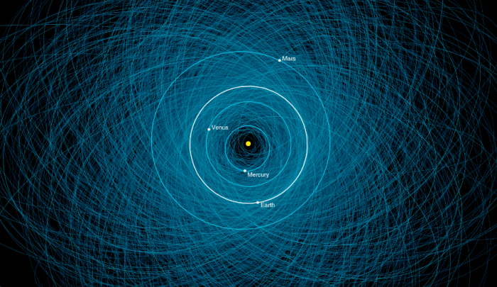 A graphic showing the orbits of the asteroids that pose a danger to Earth. These are just the ones we know about.