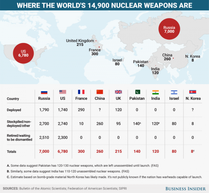 The world is awash in nuclear weapons, and the use of just one, by any nation, could trigger a global disaster.