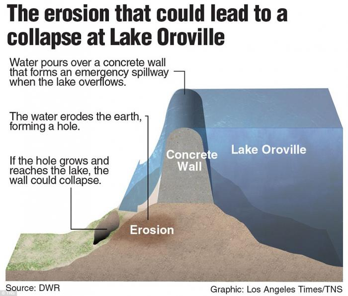 How erosion may undermine the Oroville dam.