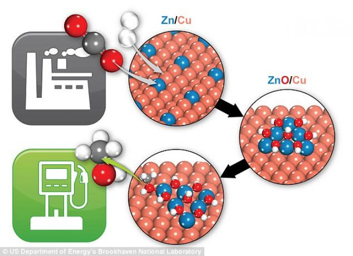 This diagram shows how carbon dioxide (carbon is the gray atom with two red oxygen atoms) is converted into methanol when run through a copper-zinc catalyst.