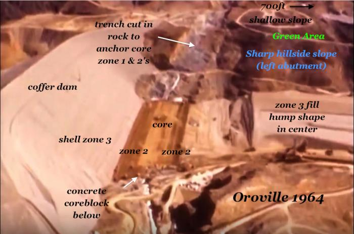 """Fig 3. The Sharp hillside slope of the future """"left abutment"""" reveals the """"differential settlement"""" failure mode to earthen dams. The steep slope goes straight back to the junction of the core of the future dam. Image reveals the 1964 Hump fill layer emplacement & access roads in the hillside."""