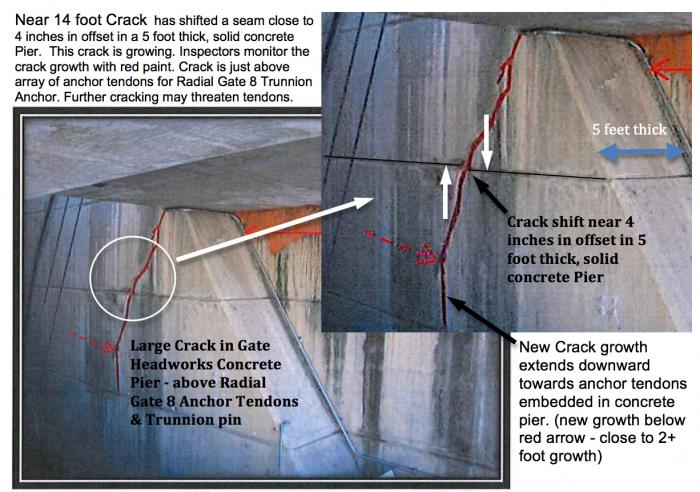 Fig 1. Large 14+ foot crack, with near 4 inch offset, is growing. DSOD monitoring growth with red paint. Large crack is in a critical structural support pier for Radial Trunnion Gate 8. Concrete Pier is 5 feet thick. Crack growing towards embedded steel Tendons for Gate Trunnion Pin anchorage.