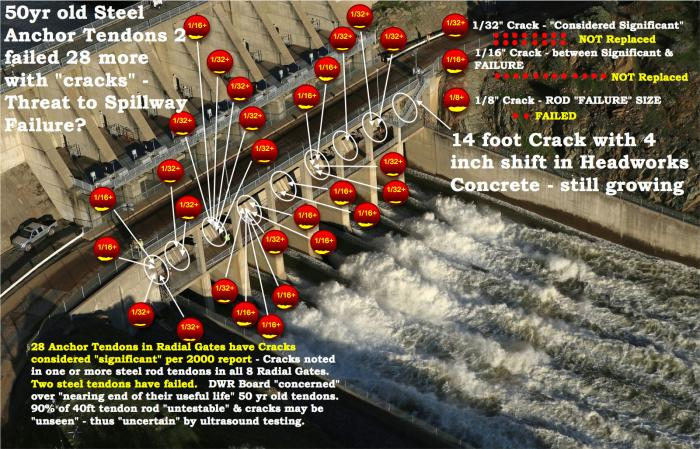 Fig 2. Map of cracked tendons, size of defects, and Large Crack 14+ foot location reveals the entire Headworks Radial Gate structure risks to all spillway Gates. No repairs scheduled for 2017. Not shown are the 'spalling' chip cracking areas in the concrete supports to the spillway bridge. Note the steel plates in the bridge sections to reduce the flexure stress cracking/spalling from heavy repair vehicle load traffic. Large construction trucks limited to near 5 mph, one at a time, and centered in the bridge line. Flagger guides traffic.