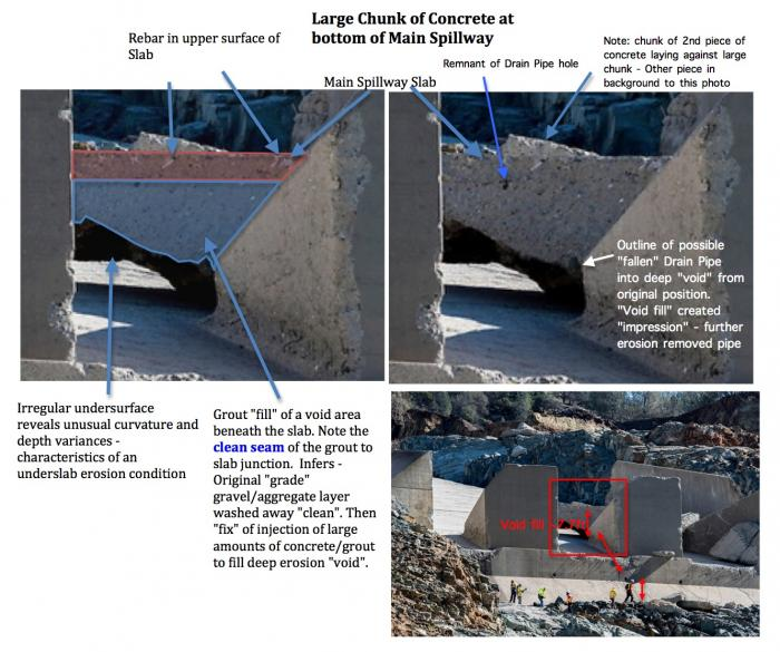 "Fig 2. Side view of the Large Block. Slab bottom seam visible. The bottom layer of the slab with a ""clean"" seam reveals that the underside of the slab was ""washed"". No visible remains of material observed from the original construction compacted aggregate foundation before the pour of spillway slabs. A ""Clean seam"" also notes that the large body of void area fill could not be from a ""pre-grade concrete fill"" as the original construction compacted aggregate would have left a small ""void channel"" between the slab and the lower block. No ""void channel"" is present. The depth of the void fill is measured at a 7.7 foot thickness of ""concrete fill"" if accounting for a 20 inch thickness of the top slab. Confirming dimensions are through vanishing line compensation & the construction height dimensions of the chute blocks (HYD-510 report [2])."