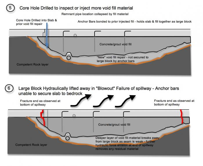 "Fig 5. Evidence of the formation process of the Large Block ""void fill"" - continued. Further erosion under the first large void repair causes a new void that is deeper below the upper layer void fill concrete. Failure becomes inevitable as the slabs are at the mercy of ""slumping"", ""hydraulic jacking"", and ""cavitation"" failure modes. The Large Block was ""lifted"" up and moved down the spillway by powerful hydraulic forces during the blowout failure. Evidence suggests that this large ""void fill"" erosion problem could been in an area as wide as 80 feet and as long as 40 to 100 feet long (nearly 4 complete slab dimensions) (See Fig 8). The shear angle and force of breakage to the thickness of the Large Block indicates that a subsequent ""shock collision"" of this block caused the fracture (See Fig 7a)."