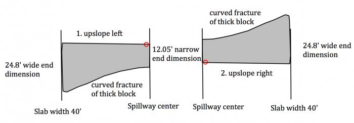 "Fig 7a. Original orientation ""fit"" possibilities of slab block prior to pre-blowout failure. Due to the thickness of an average near 6.23 ft along the curved ""fracture"" breakage face, the block likely was broken from collision forces during ""lifting"" and then ""drop & tumbling"" on the lower main spillway when the flows were increased to 100,000 cfs after Feb 10, 2017."