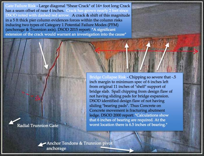 "Fig 1. Over half of bearing support of 5 inches of concrete lost in areas from cumulative ""chipping"" (wide red paint area) in bridge support abutment. Heavy Loads may cause a sudden bridge failure. Design Flaw with no bearing plates causes ""concrete on concrete"" sliding induced fracture chipping. Growing diagonal crack due to another ""design flaw"". Threatens Trunnion Radial Gates & anchorage from shear forces and shifting of the 5ft thick Pier Column."