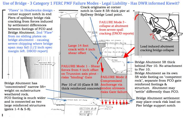 "Fig 2. ""Flaws in Headworks Design"" - 3 serious FERC Category 1 PMF failure modes. Legal liability arising from ""load flexing"" of the spillway bridge? Will DWR inform Kiewit or any other engineering services contractors of these PMF bridge associated conditions?"