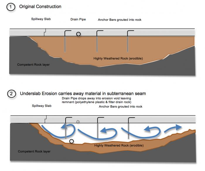 """Fig 1. Evidence of the formation process of the Large Block """"void fill"""". The original spillway was emplaced upon a channel of highly weathered rock. Anchor bars, with a 5 foot length extension below the spillway slab, were encased in grout from NX size drill holes into the substandard rock. The poor sealing design of the original spillway allowed volumes of pressurized waterflow to scour beneath the slabs from operation. Over time, this scouring eroded the highly weathered rock and created large voids under the slab. The slabs were thus acting like """"bridges"""" over the voids. The risk to failure was great in these conditions as the anchorage from the anchor bars were greatly compromised, or even became completely isolated from rock by full """"encasement"""" (See Fig 2)."""