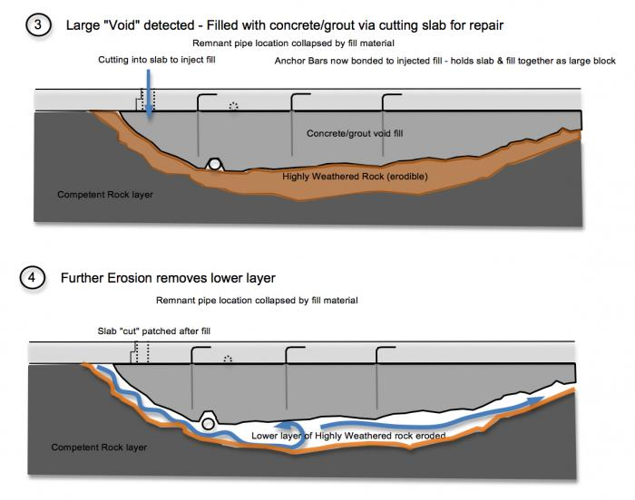 """Fig 2. Evidence of the formation process of the Large Block """"void fill"""" - continued. DSOD inspectors identified """"drummy patches"""" in a method of striking the top surface of the spillway concrete and then listening for the acoustic echo response. Some early methods to this technique is to use heavy chains to induce the vibratory acoustic stimulation. Other inspection methods use light tapping from hammers on the top surface. When a void area is detected, a process of repairing the void is to inject grout or a concrete material. However, this voiding was so significant in depth and volume that alarms should have been raised regarding the structural issue of the cause of the voiding (massive erosion in a large seam of highly frangible weathered rock). A fatal mistake occurs from the lack of recognition of this failure mode as DWR simply """"fills in the massive void"""". The fatal mistake is that the anchor bars no longer have any structural (or greatly compromised) ability to secure the slab. The injected fill would entomb """"all of"""" or nearly all of the ends of the protruding """"anchor bars""""."""