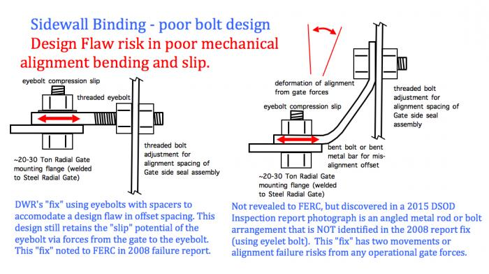 Fig 3. Radial Gate Design Flaw. A series of bolts are used to align the side seal assembly to the approx 20 to 30 ton Radial Gate. Poorly aligned gate mounting flanges and side seal assembly bolt holes have led to bolt bending, eyelet bolts with spacers, and extensions of bar or metal. Any vibration or torsional forces by the massive gate could shift these mounting points to where there could be a risk of binding of the gate via excessive frictional forces on the sidewalls.