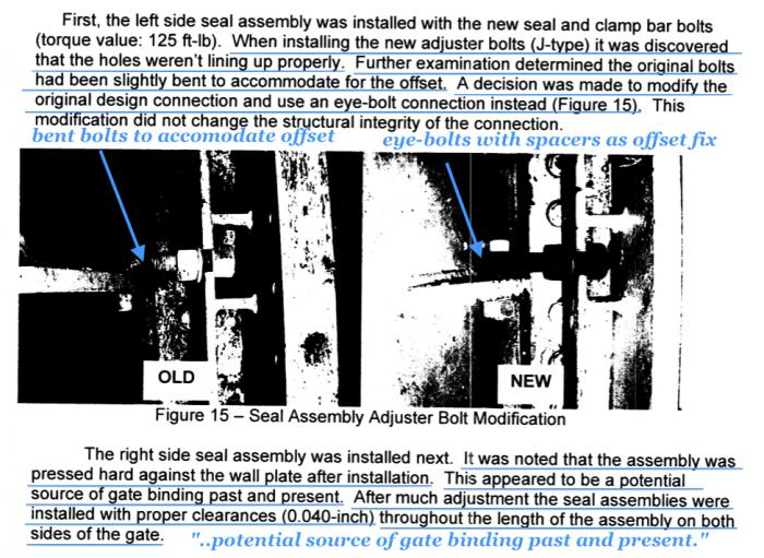 Fig 4. DWR Gate 4 2008 Failure analysis report identifying past used bent bolts due to alignment problems. New bolts wouldn't fit until eyelets used with spacers. DWR notes that the reassembled side assemblies pressed hard against the sidewalls while noting this as a source of a potential gate binding issue in the past and present. DWR worked the array of adjustment bolts to get both sides aligned to 0.040 inch gap from the sidewalls.