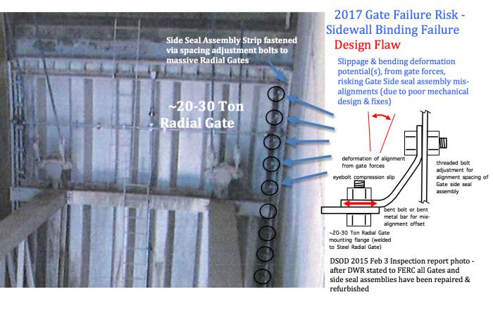 Fig 2. DSOD 2015 Feb 3 Inspection photograph reveals a Gate Failure Binding Risk in the angled attachment 'fixes' to secure the Gate Side Seal assembly strips to a Radial Gate. Any strong forces from Gate Flow operation may risk shifting of the alignment bolting design of the side seal assembly, resulting in excessive frictional forces from side seals and bronze guide shoes on the sidewalls.