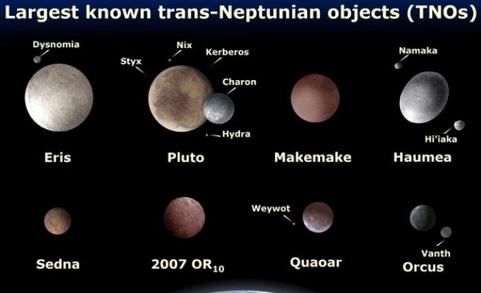 The minor planets of the outer solar system. What else lurks beyond?