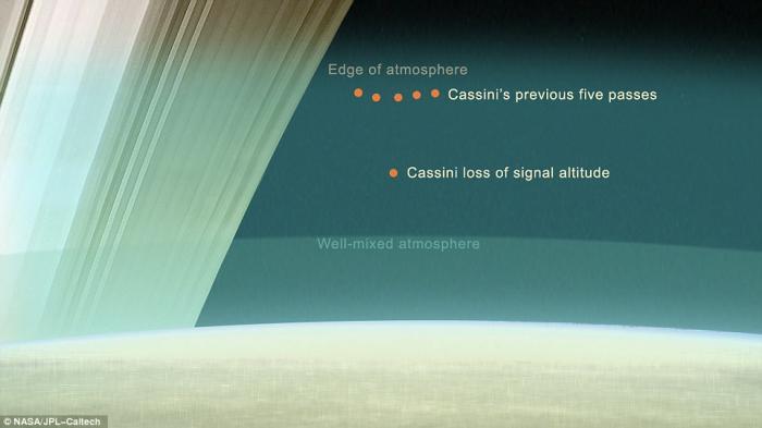 Cassini has made several low passes, skimming Saturn