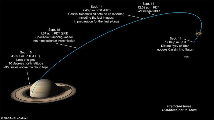 The final trip of Cassini from Titan to Saturn is taking four days to complete.