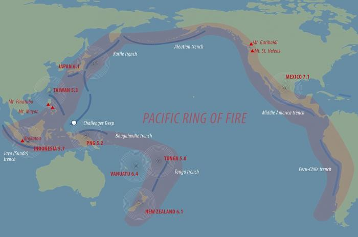 The Ring of Fire, which rings the Pacific rim, is home to most of the world