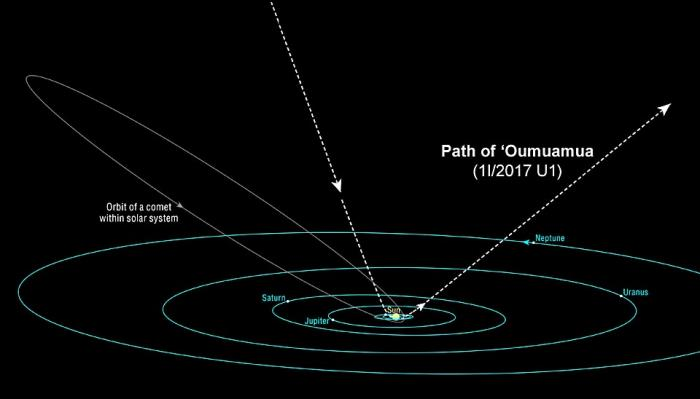 The trajectory of Oumuamua reveals it is from interstellar space. Astronomers say they cannot tell which star system it came from.