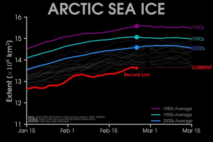 Arctic sea ice is at its lowest extent on record.