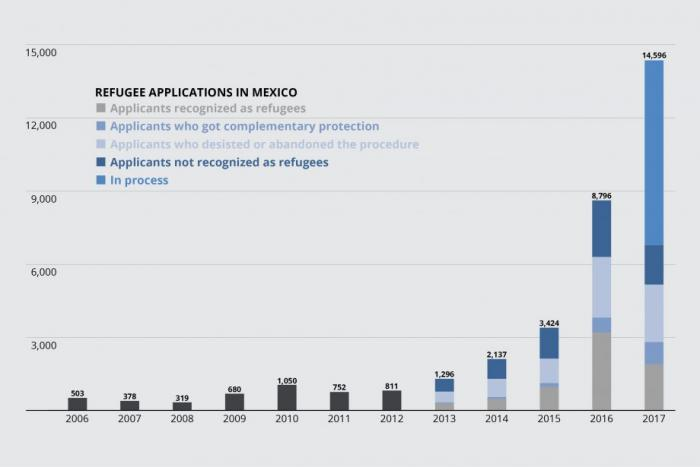 Source: Comision Mexicana de Ayuda a Refugiados (COMAR)
