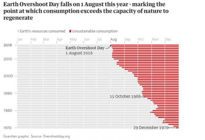 Earth Overshoot Day has moved up to August 1. Graphic: The Guardian.