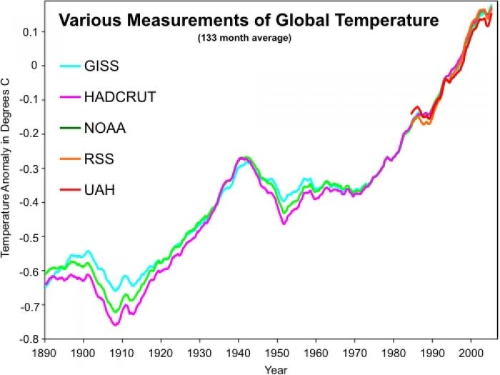 Although temperatures have plateaued,  in the past decade, they have still risen faster than at any