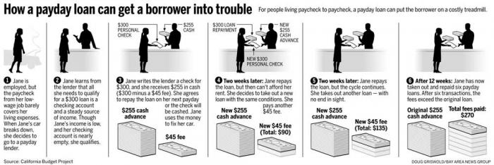 How a payday loan hurts unwary consumers.
