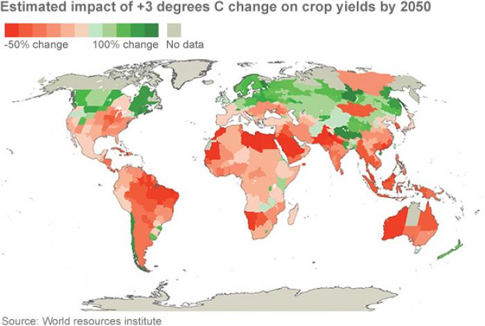 As climate changes so will crop yields. The red areas reflect anticipated decline, the green expansi