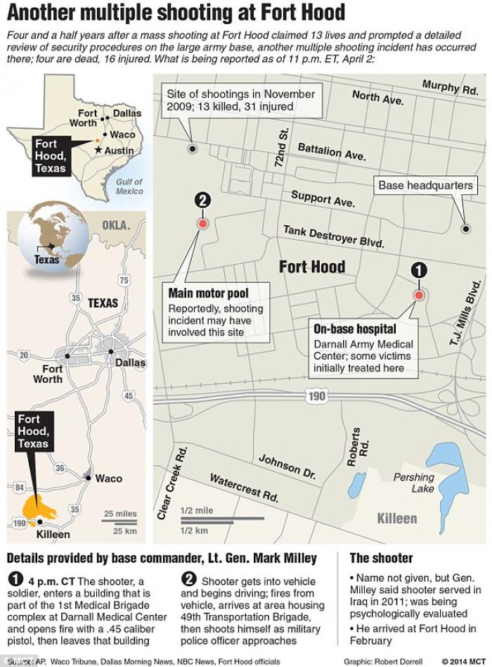 A diagram of the shooting at Ft. Hood.