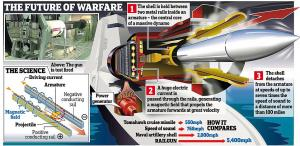 Using electromagnetic energy, the gun can fire a shell weighing 10kg at up to 5,400 mph over 100 mil