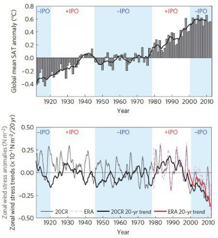 Hot oceans and powerful trade winds are a dangerous mix. The trend has been worsening for decades. I